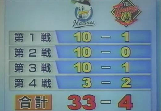 阪神タイガースがCSを制し日本シリーズへ出場を決めましたが、ここで2005年の日本シリーズの結果を振り返ってみましょう http://t.co/xjuYXxVFdE