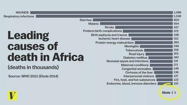 Yes, #Ebola is frightening. Here are the Leading Causes of Death in Africa. #Health #Pandemic http://t.co/OeejhgWZJR