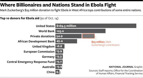 Mark Zuckerberg Donated More Money to Fight Ebola Than China, Canada, and France Combined http://t.co/vNCQfYnLiQ http://t.co/lVaQieTWj8
