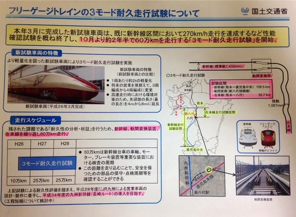 さて、以前ご紹介した「フリーゲージトレイン」が 本日午後から3モード耐久走行試験〔熊本駅(在来線)新八代駅(新幹線)鹿児島中央駅を連続走行〕を開始します。 これまでより目撃チャンスが増える?のでお楽しみに(^。^) http://t.co/mxbJyQsUSZ