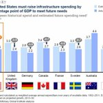 """""""How can governments boost returns from #infrastructure investment? @IMFNews http://t.co/ZlrKAuxOo0 #wef @McKinsey http://t.co/SpoaDyiL0I"""""""