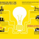 """""""The lightbulb conspiracy: why its profitable to make things that break http://t.co/bxyjKjbNGT #wef @Good http://t.co/cacx94RM1n"""""""