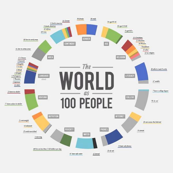 One of the best Infographics I have seen:  our world. http://t.co/aIL7uVmW8t