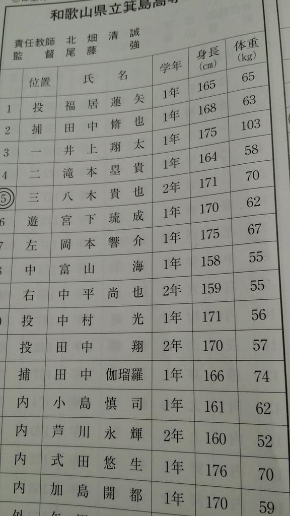 箕島のレギュラーの身長を見ると小柄な選手ばかりやな。 やはり体格云々と言うのは言い訳に過ぎないと思う http://t.co/y0Qm1EpOP8
