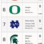 #NotreDame drops to #7 in the #APpoll and #MSUSpartans stay put at 8th. http://t.co/OHnrUwU3Ph