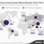RT @conradhackett: The US has more women in prison than China, India & Russia combined  http://t.co/nAsGXezhQq