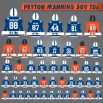 This is what 509 TDs look like. #Peyton509 http://t.co/jBoeRAWBW2
