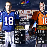 RT @SNFonNBC: Comparing Peyton in Indy and Peyton in Denver #SNF http://t.co/D165EPOnns