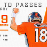 RT @ESPNStatsInfo: Peyton Manning sets the NFL record for most career passing touchdowns with his 509th. http://t.co/EfWs2xp0yW