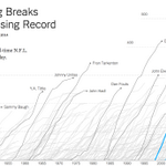 RT @nytimes: Updated: Peyton Manning breaks the N.F.L. touchdown passing record http://t.co/k1P3oNVS14 http://t.co/kSgK8ZJUJW
