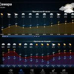 #Самара -4°C, @MP_Blago63 О. В. готовимся. Дежурный режим. Комфорт -9°C, Ветер СЗ 4 м/с #weathernow #weather http://t.co/SjzwGxhQet