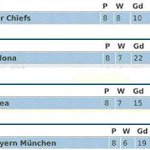 """Aiich """"@_iBradley: !!! """"@Mat_MLG: KAIZER CHIEFS or should I say BEST IN THE WORLD !!!!!!!!!!!!!!!! http://t.co/iMoYklk0cR"""""""""""