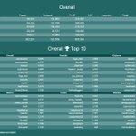 @arishnaresh @stewari1 @quilter_ruth Arish, Sharyne & Ruth, Bravo! Well done Top 3 of 5 twtrs-Gigatown. #gigatowngis http://t.co/ykRTgSEvUE