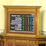 RT @HromadskeTV: Черговий провал - проект закону про заборону російських серіалів про ФСБ та армію. #рада7 http://t.co/03zBnsbtIc