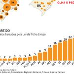 PSDB é o partido mais sujo do Brasil, revela ranking da justiça eleitoral http://t.co/PBsPnPACeW #aecio45 http://t.co/x6lcppfWxh