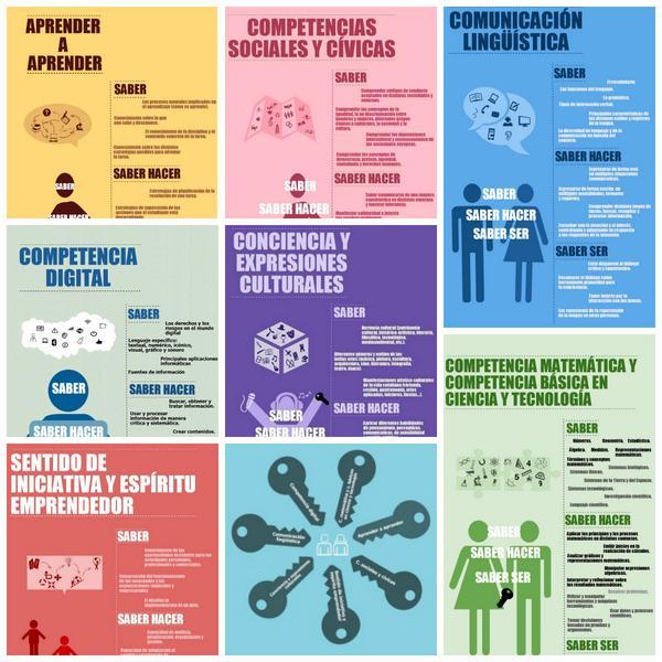 #Competencias14 Collage Infografía   7 competencias clave http://t.co/zmSkEiIMPm