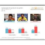 5.Para quienes dicen q salida atornilló a Maduro: Datanalisis: Entre Leopoldo, Capriles y ... http://t.co/09sRs0yxez http://t.co/zzO0KZdd1L