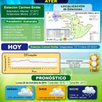 Compartimos Boletín Diario Meteorológico Cuenca Río Las Ceibas @CAMHUILA @HuilaGob @NeivaUnida @diariodelhuila http://t.co/wfwK5W0Xps