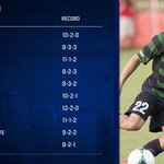 New mens #NCAASoccer RPI: http://t.co/MIYOrtRS2L 1. Charlotte 2. UCLA 3. UC Irvine 4. Indiana 5. Notre Dame http://t.co/YCAd9gCwD2
