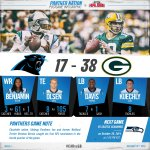 A look back at the #Panthers loss to Green Bay: http://t.co/37lCRzb42C http://t.co/4AsGyMsZZD
