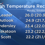 RT @PQuinlanGlobal: Today will go down in history as the hottest October 20th on record in #yxe & 25 other #SK locations so far today http://t.co/N5HoA0m9gp