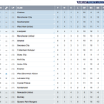 """RT @SentosK: """"@premierleague: TABLE @ManUtd are 6th after that Hawthorns thriller, @WBAFCofficial up to 14th #WBAMUN http://t.co/3d9pvMCAE1"""""""