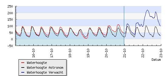 Woensdagochtend om 06:00 mogelijk aardig hoogwater in Dordrecht (NAP+222). Liggen de zandzakken al klaar? http://t.co/GzDu7UD7Pr