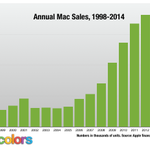 Heres a crazy chart. Historical Mac sales, year by year. http://t.co/jaUNCi1JfO