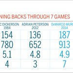RT @SportsCenter: DeMarco Murray is making history through first 7 games of NFL season. (via @ESPNMag) http://t.co/xim5LN1f8s