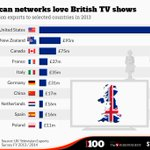 The countries that cant get enough of British TV programmes http://t.co/GolVSKzxw8 http://t.co/7Fu5jxkPD2