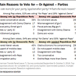 Why do voters think of their vote as for their party, or against the opposition? We asked them. http://t.co/r9nQNXzBf3