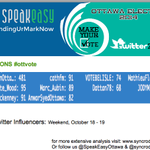 """U @cathfm & @cmckenney on par """"@Syncrodata: Top Influencers #ottvote #ottcity on weekend: @CBCOttawa @alistairsteele http://t.co/IVdpBA1IMk"""""""