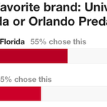 #UCF is in the Final Four of @OBJUpdate's #OBJbrandmadness! Help us make the finals: http://t.co/aQptYDdvnQ #ChargeOn http://t.co/KpBUvSAkAb