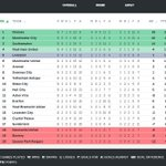 RT @ESPNFC: Man United are 6th, WBA 14th. Uniteds next four opponents? Chelsea (H), Man City (A), Palace (H) and Arsenal (A). http://t.co/I56ObVPdcp