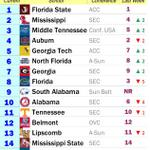 South Alabama Mens Cross Country team is ranked 9th in this weeks USTFCCCA South Regional rankings. #JagNation http://t.co/TKuotRn2xe