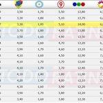 RT @TodoRating: #Rating > #SomosFamilia GRAN FINAL 14.0 > #ATodoONada 6.8 http://t.co/XCXtKgSZa5