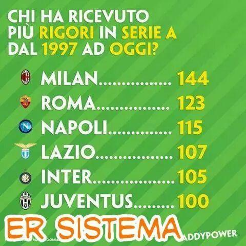 ضربات الجزاء المحتسبة من عام 1997 حتى الآن #ميلان #روما #نابولي #لاتسيو #انتر #اليوفي Rigori #SerieA #Italia #Calcio http://t.co/VyICgsPbc8