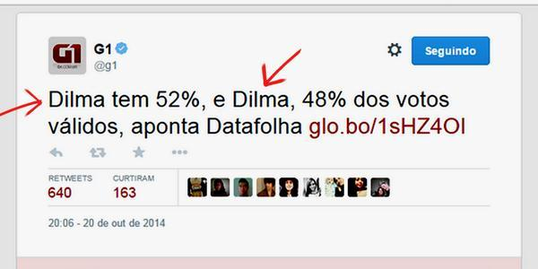 """Não dá mesmo p/ acreditar em pesquisas de intenção de voto!!   """"@whatsappsbr: Dilma 52% e Dilma 48%  o @g1 ta animado http://t.co/812efVLJbt"""