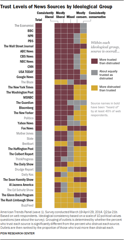 Good news for WSJ, terrible for Buzzfeed - Pew's research on trust & ideology in news http://t.co/ftMxeavPm3 http://t.co/j7sVnarhFc