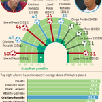 Interactive: who is the better goalscorer, Messi or Ronaldo? http://t.co/h12qUjxn8f http://t.co/A5F1FqVzVw