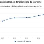 RT @jallatte: #ChristopheDeMargerie PDG de #Total la France perd 1 grand capitaliste payé 1140années de smic en 5 ans RT @ALeaument http://t.co/Ob8JOoiKeS