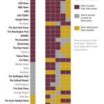 This chart shows amount of trust consistent conservatives & liberals have in 36 news sources http://t.co/HA0W5iGDOG http://t.co/5wiidbOf5q
