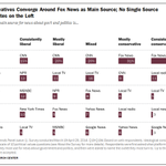 CNN, Fox News top list of main sources for news about govt & politics http://t.co/8cvYk4skJ6 http://t.co/ZBmihkxIjo