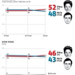 E o DataFolha nos mostra Dilma13 tem 52% e o Neves 48% nos votos válidos #Dilma13MaisBrasil http://t.co/eMI1wcEv78