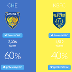 RT @IndSuperLeague: .@ChennaiyinFC leads the Match Day War so far. Come on, @KBFCOfficial fans, make your tweets count. #LetsFootball http://t.co/Qggm5u8x5X