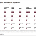 Consistent conservatives cluster around single news source; 47% cite Fox News as main source http://t.co/13v3xG1IpX http://t.co/3IjIFA1gs7