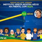 MAIS UMA PESQUISA CONFIRMA QUE O BRASIL QUER AÉCIO! #MudaBrasil #AecioNovoBrasil #45AecioConfirma http://t.co/7oCSSpk852