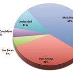 RT @CraigbGilbert: ICYMI, @LCNews1 poll puts @Matt_Brown_ in victory lane in #ldnont #ldnvotes @PaulChengLdn : http://t.co/VeAQpWq3sw http://t.co/Na1ZaMKC5x