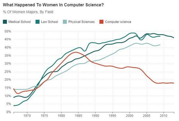 The % of women in computer sci rose for decades. Then it started falling. What changed? http://t.co/OnZTnEwFCy http://t.co/rELOD4iepQ