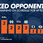 RT @AuburnTigers: No. 5 #Auburns already played three ranked teams and currently has three remaining in regular season. #WarEagle http://t.co/eTIZsfPTbV